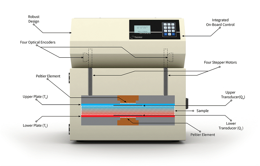 TECHMAX_CN_PRODUCTS_Thermtest_HFM-100_03