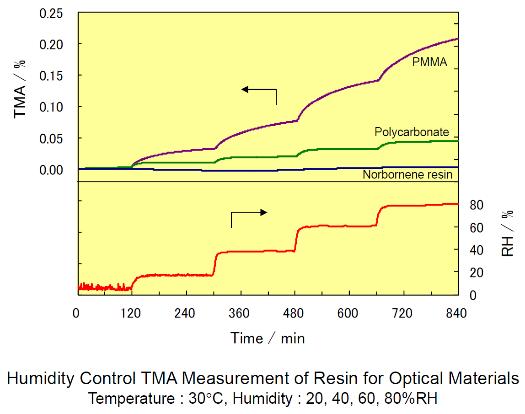 RH Control TMA