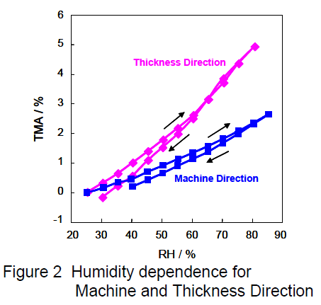 RH Control TMA-Figure2