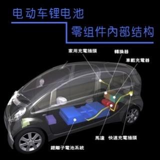 <b>X-ray影像</b> 穿透式X-Ray CT檢測-汽車鋰電池及零組件內部結構為例